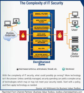 complexity-of-it-security