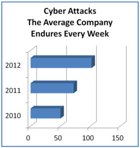 cyber-attacks-on-rise