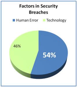 human-error-malevolence