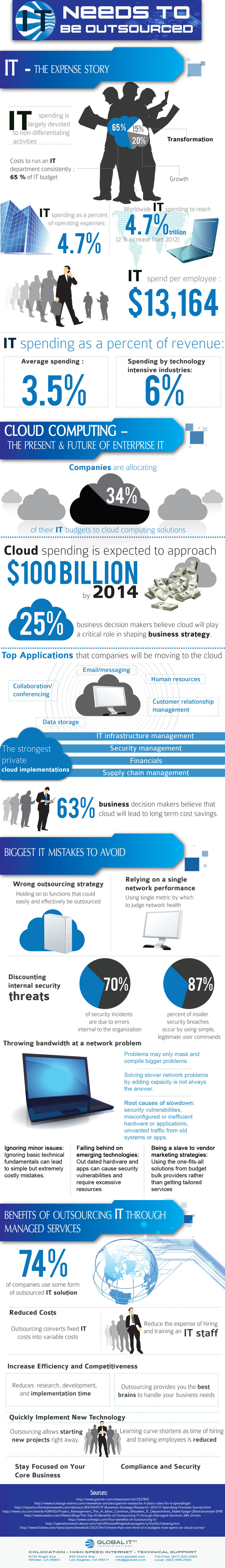 Financial Benefits of Outsourcing IT Services