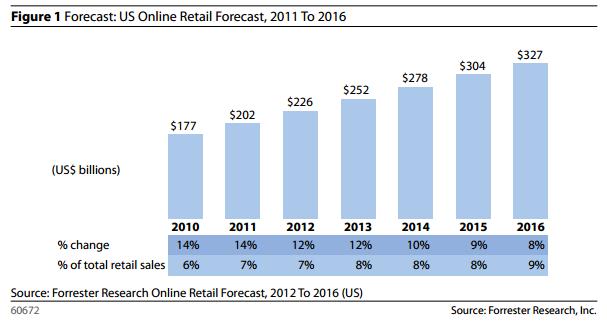online retail sales forcast