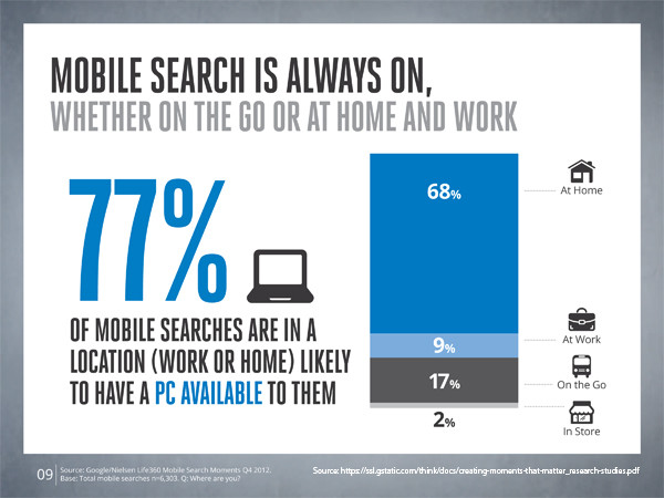 77-percent-of-mobile-searches-are-at-home-or-work-where-a-pc-is-available-source-copy