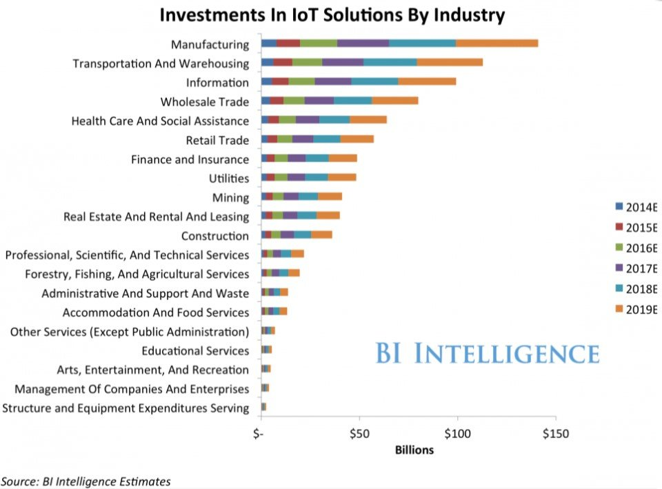 which industries will advance in IoT